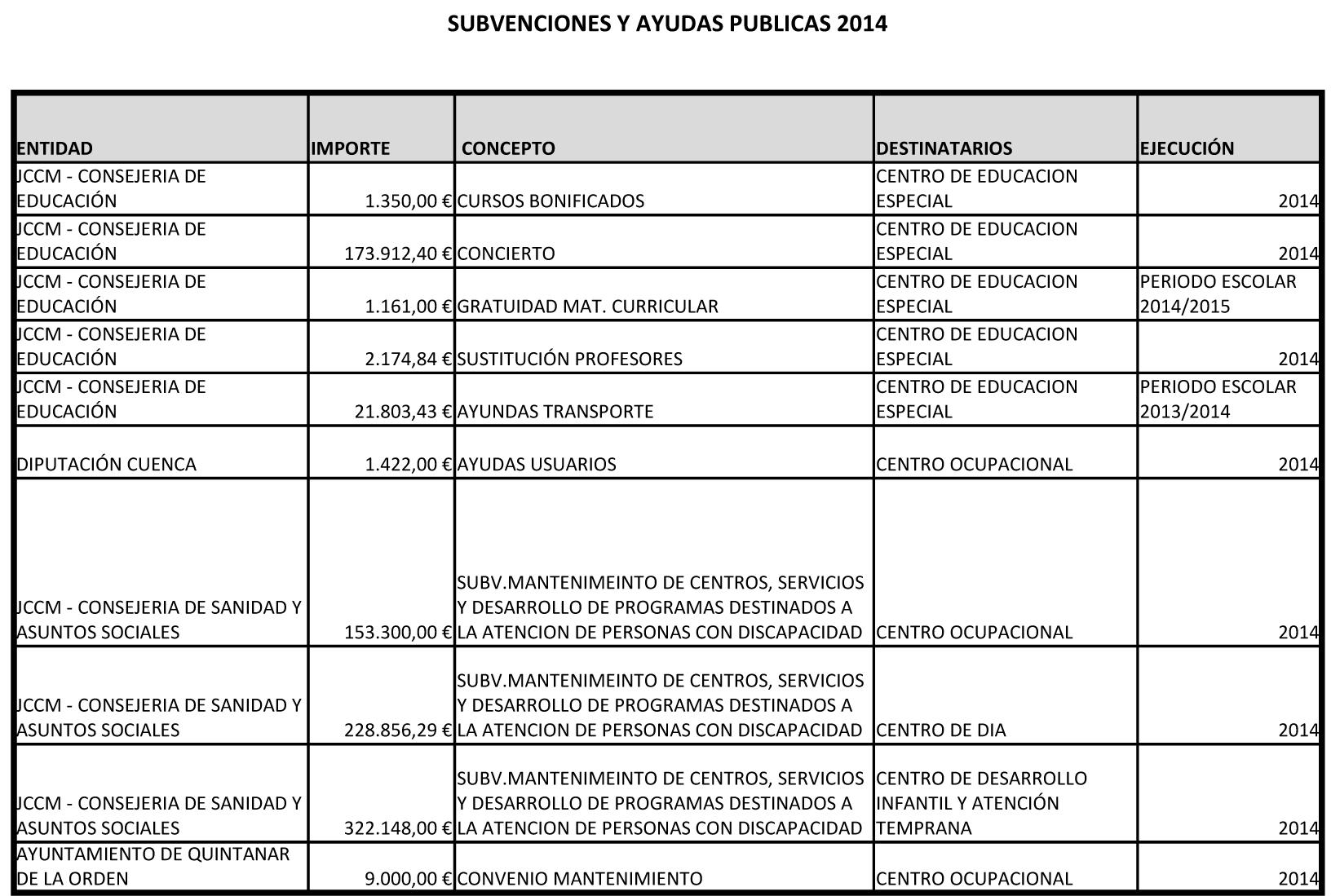 AYUDAS Y SUBV. PUBLICAS 2014
